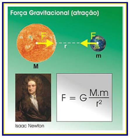 Lei da Gravitação Universal de Newton.